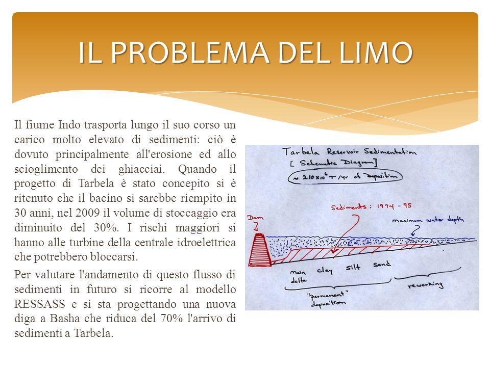 IL PROBLEMA DEL LIMO