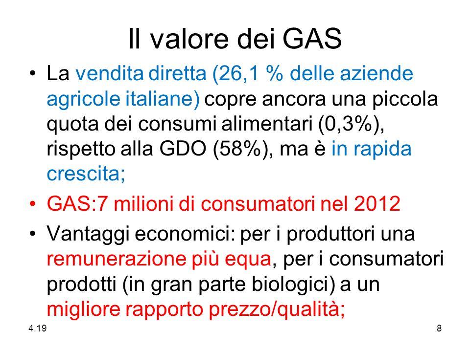 Il valore dei GAS