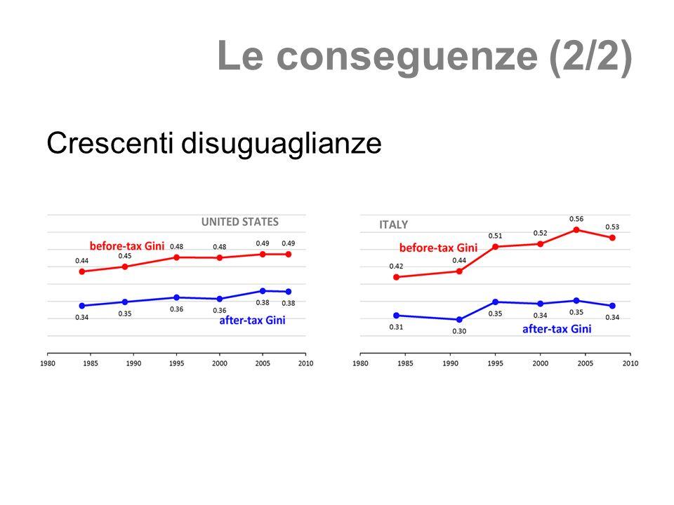 Le conseguenze (2/2) Crescenti disuguaglianze