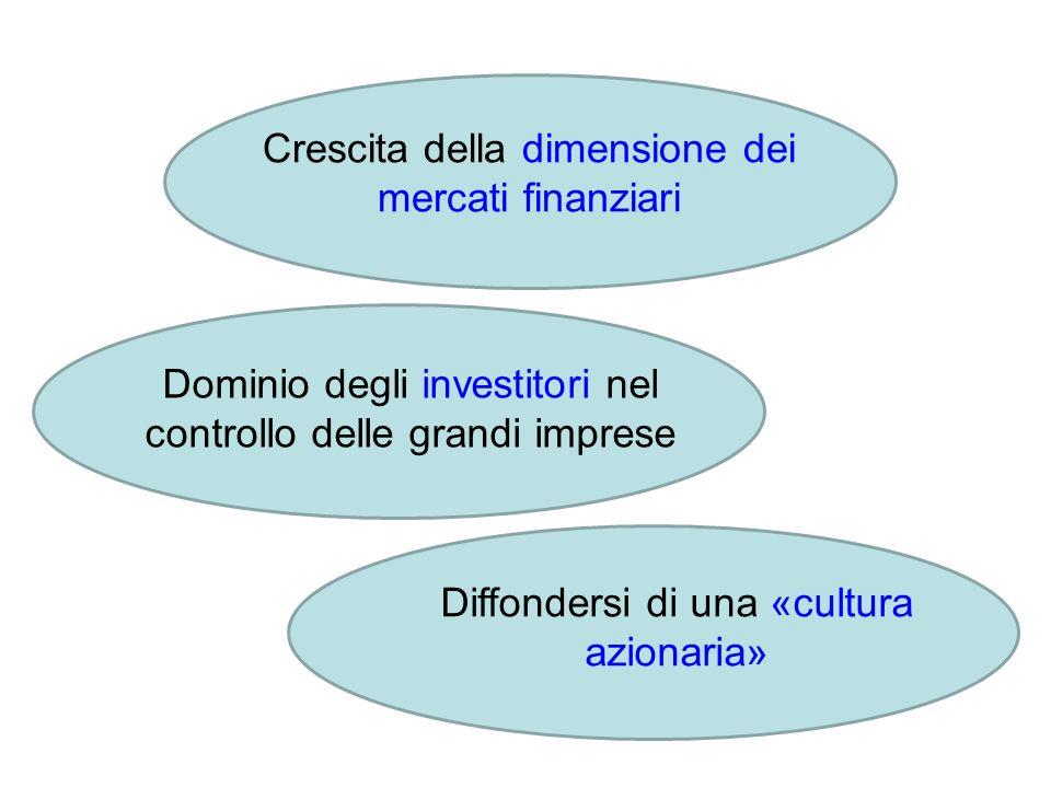 Crescita della dimensione dei mercati finanziari