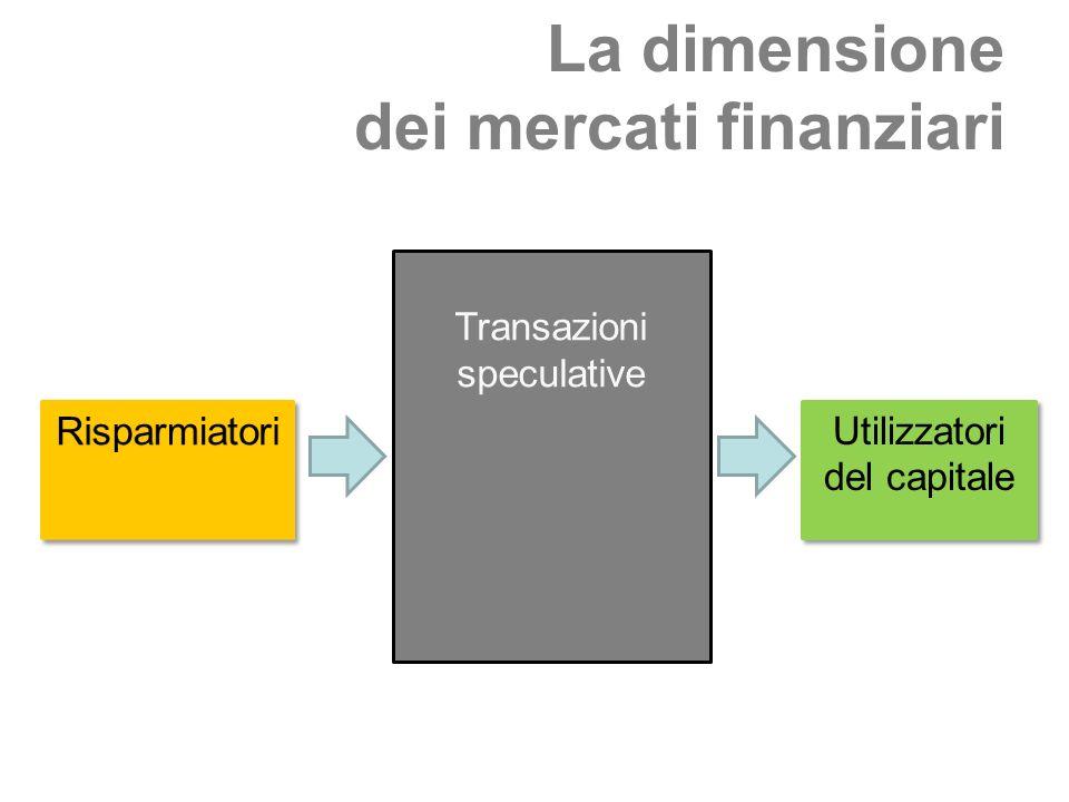La dimensione dei mercati finanziari