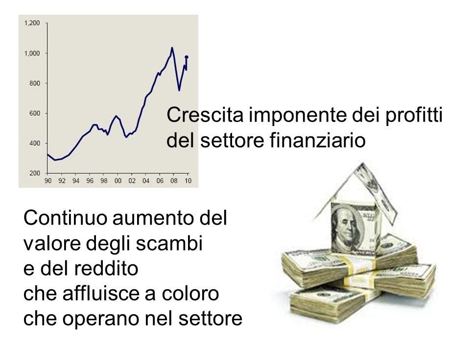 Crescita imponente dei profitti del settore finanziario