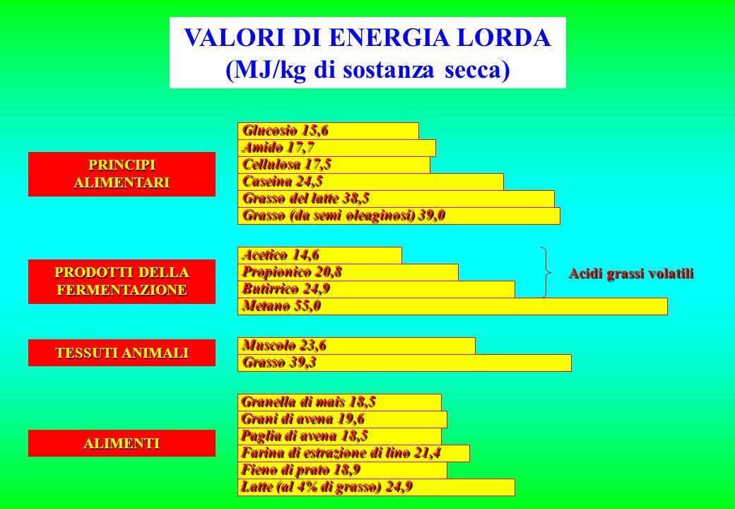 VALORI DI ENERGIA LORDA (MJ/kg di sostanza secca)