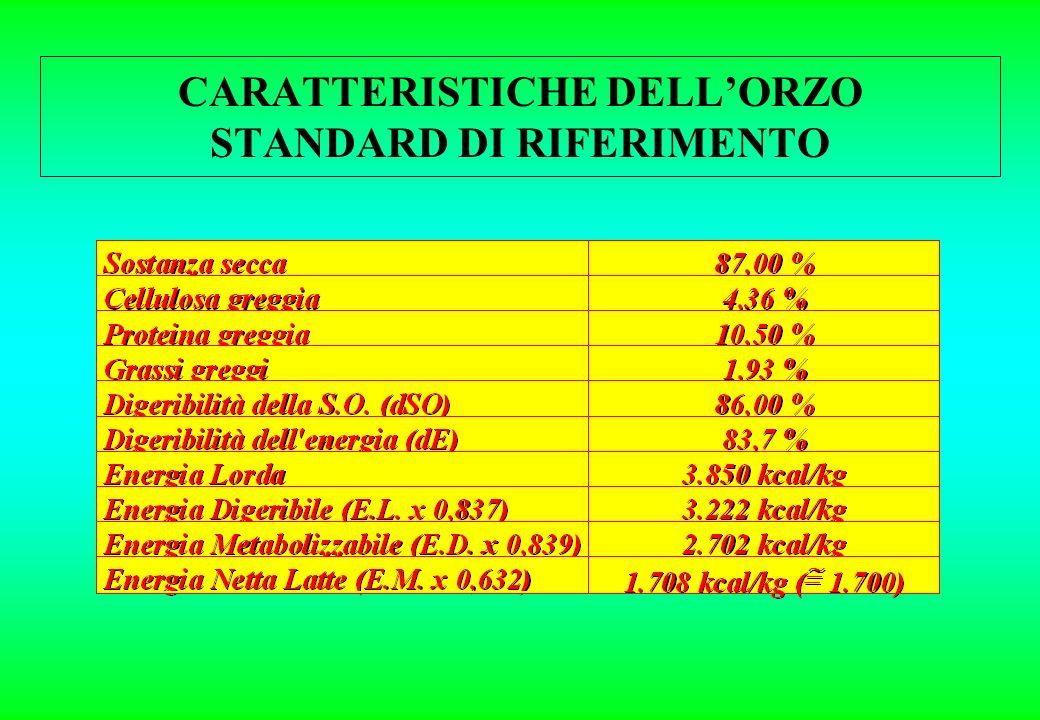 CARATTERISTICHE DELL'ORZO STANDARD DI RIFERIMENTO