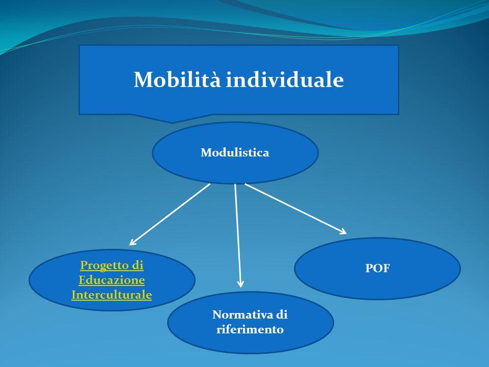 Progetto di Educazione Interculturale Normativa di riferimento