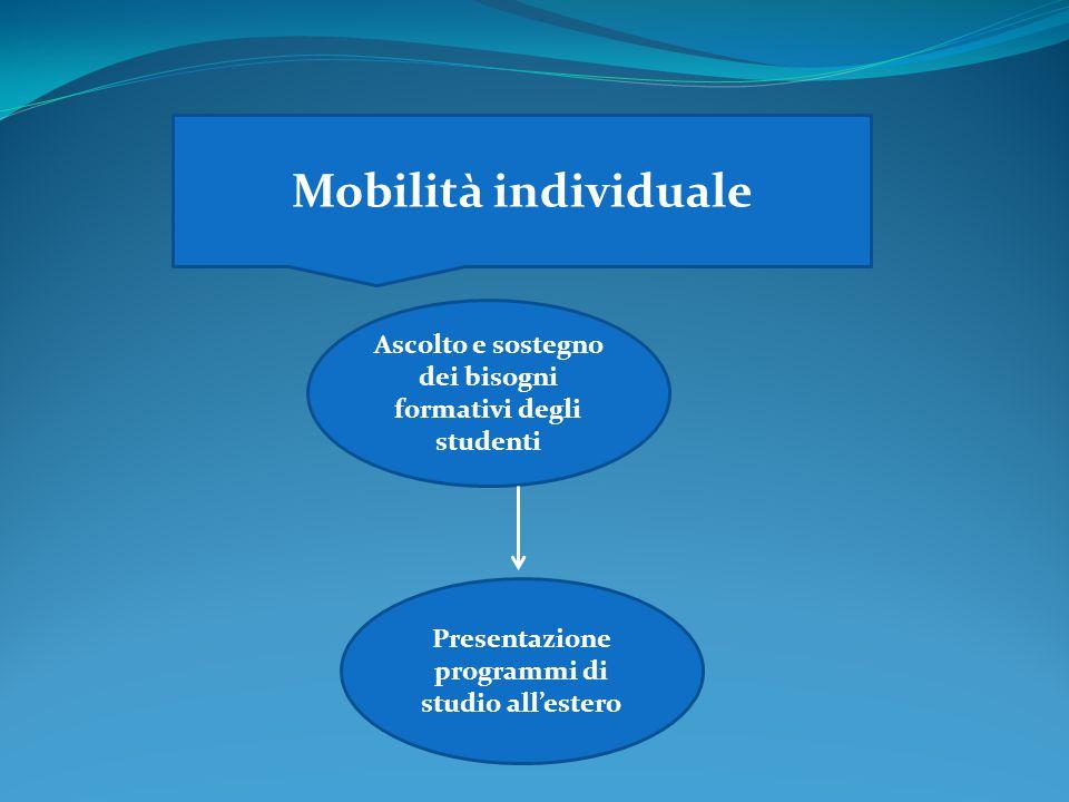 Mobilità individuale Ascolto e sostegno dei bisogni formativi degli studenti.
