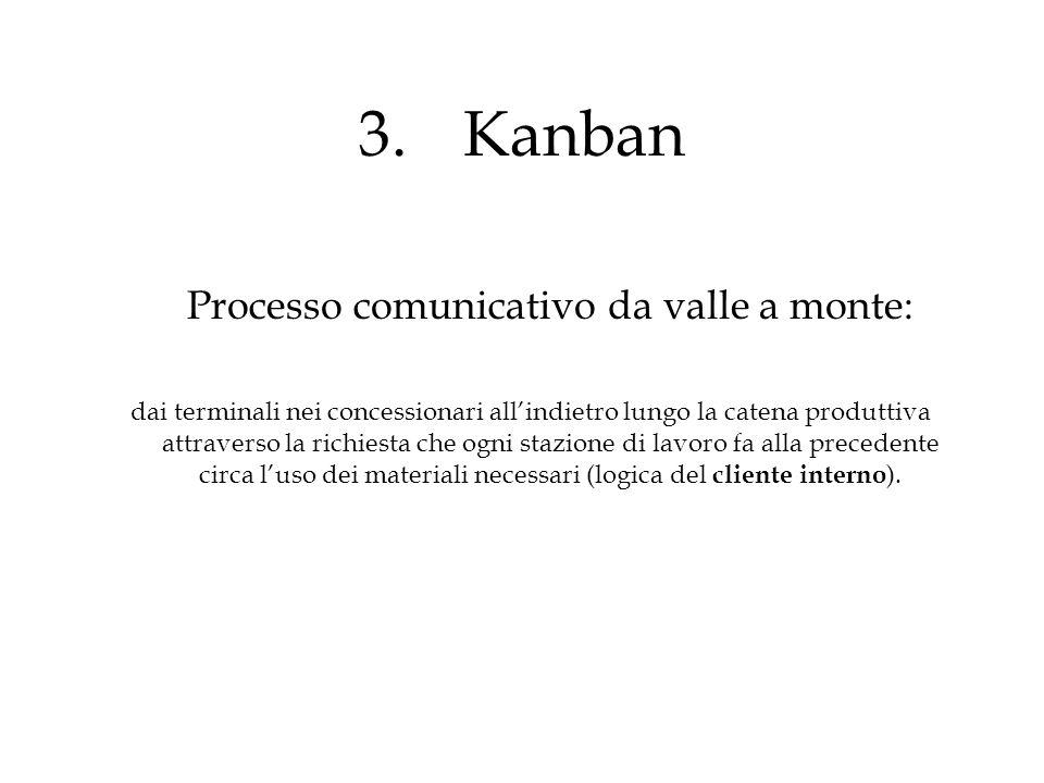 Processo comunicativo da valle a monte: