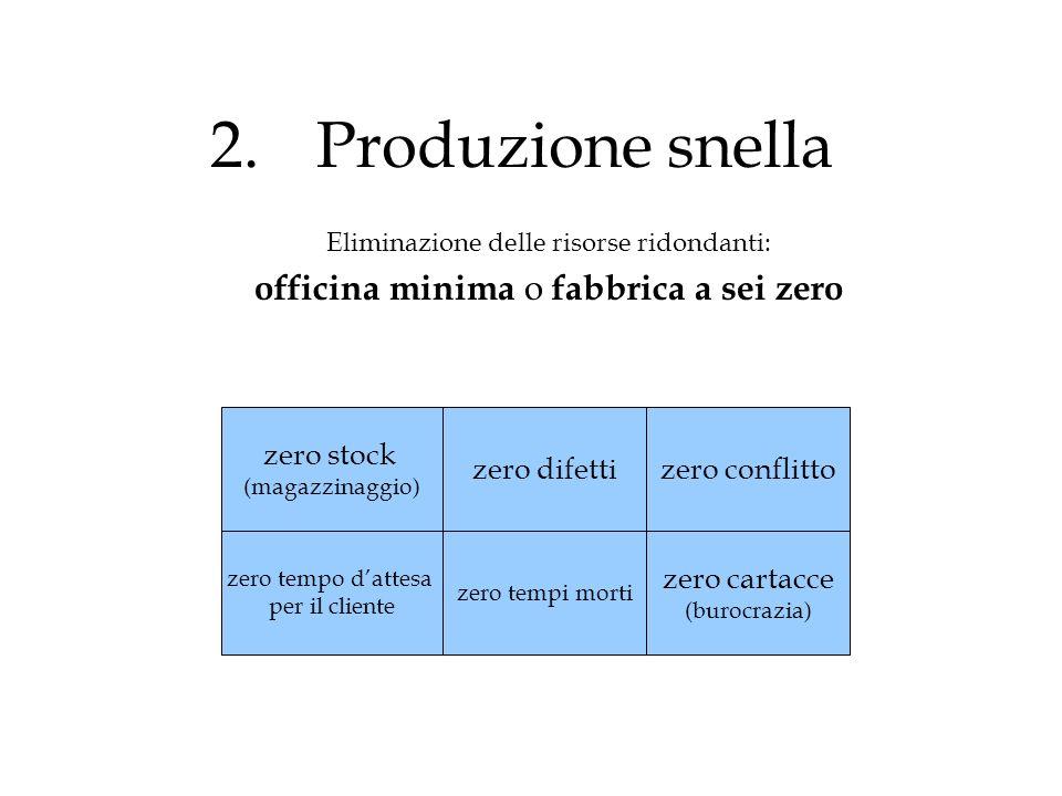 2. Produzione snella officina minima o fabbrica a sei zero zero stock