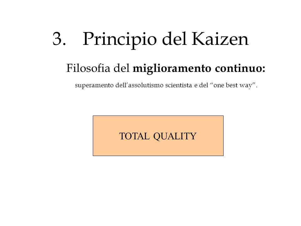 3. Principio del Kaizen Filosofia del miglioramento continuo: