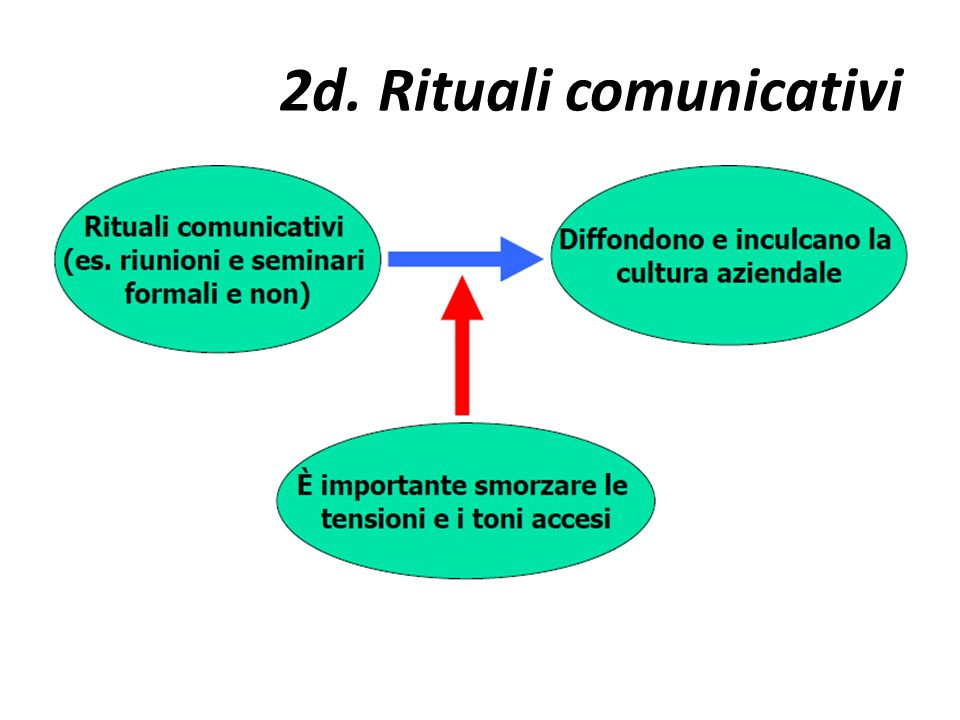 2d. Rituali comunicativi