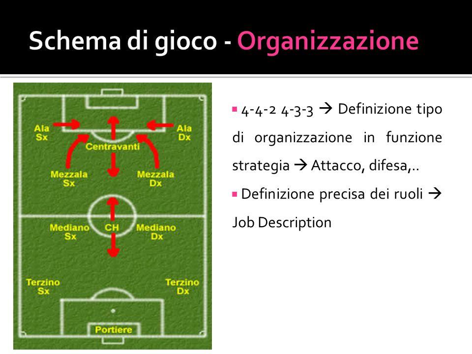 Schema di gioco - Organizzazione
