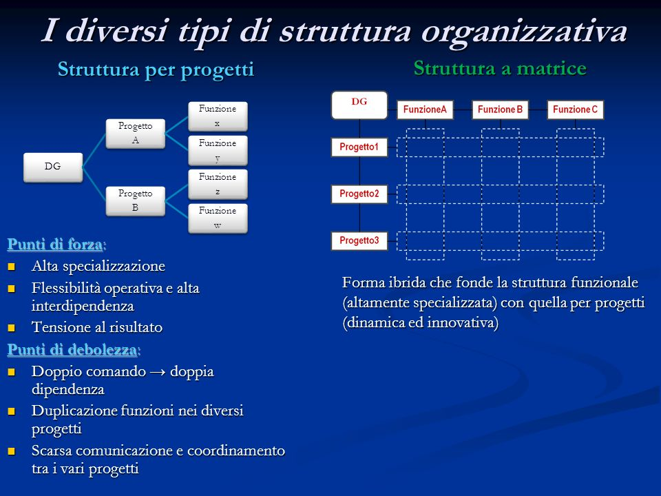 I diversi tipi di struttura organizzativa