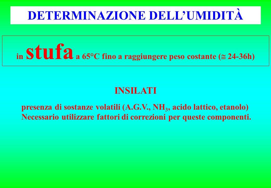 DETERMINAZIONE DELL'UMIDITÀ