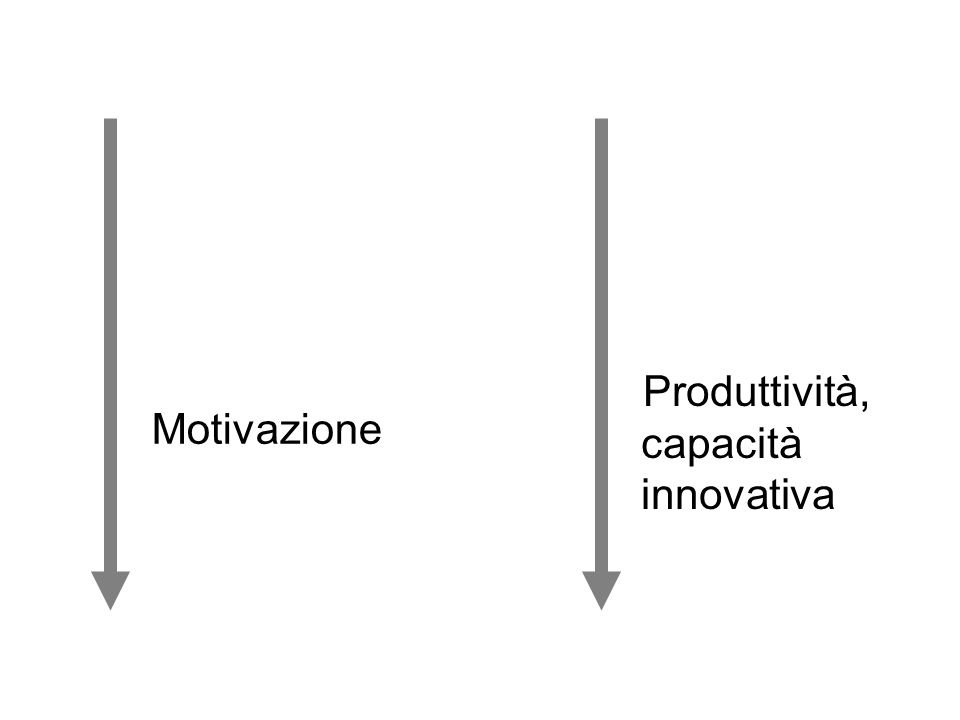Produttività, capacità innovativa