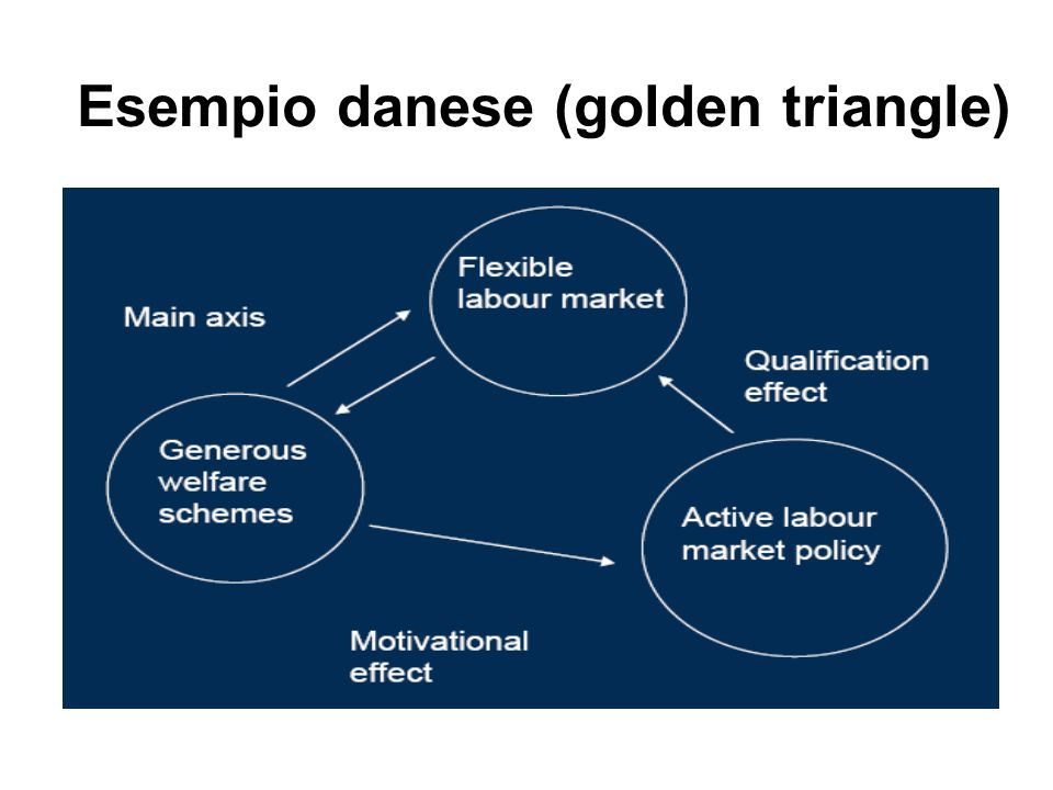 Esempio danese (golden triangle)