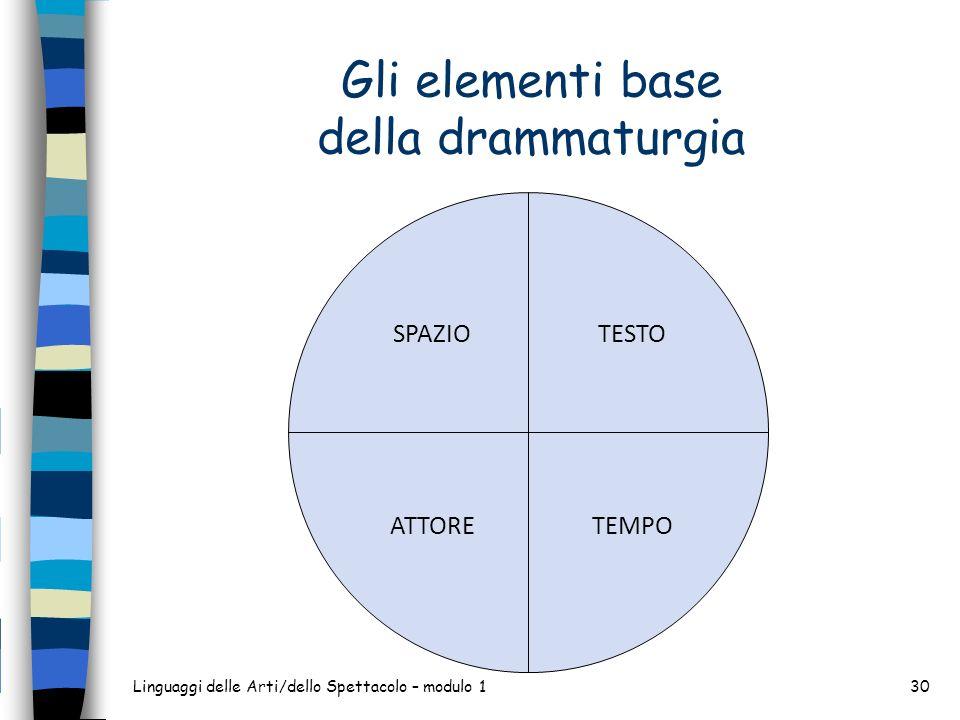 Gli elementi base della drammaturgia