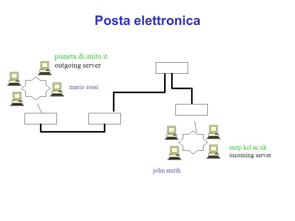 Posta elettronica pianeta.di.unito.it outgoing server mario rossi