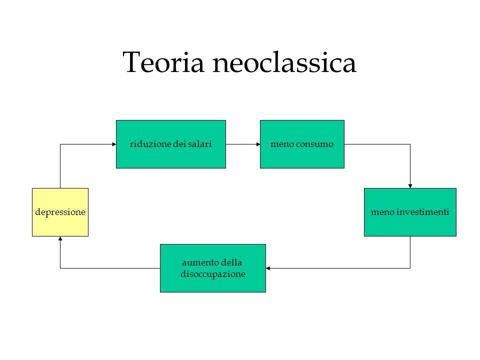 Teoria neoclassica riduzione dei salari meno consumo depressione