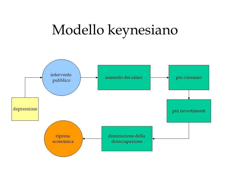 Modello keynesiano intervento pubblico aumento dei salari più consumo