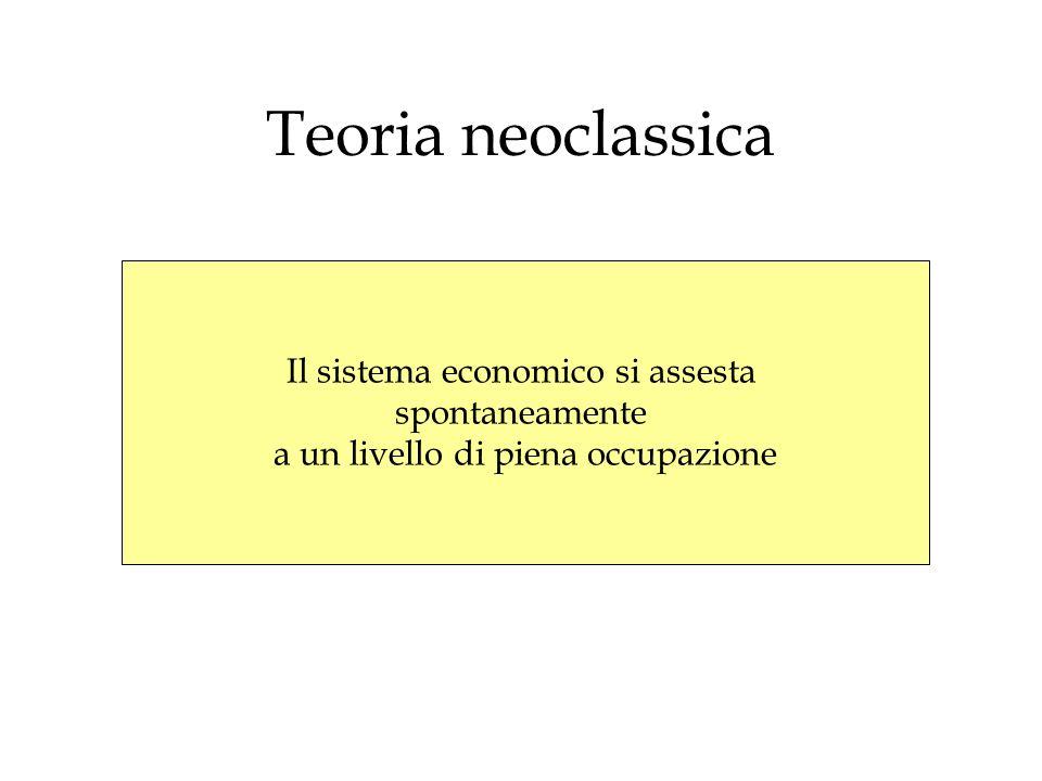 Teoria neoclassica Il sistema economico si assesta spontaneamente