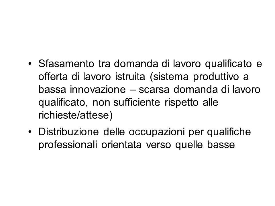 Sfasamento tra domanda di lavoro qualificato e offerta di lavoro istruita (sistema produttivo a bassa innovazione – scarsa domanda di lavoro qualificato, non sufficiente rispetto alle richieste/attese)