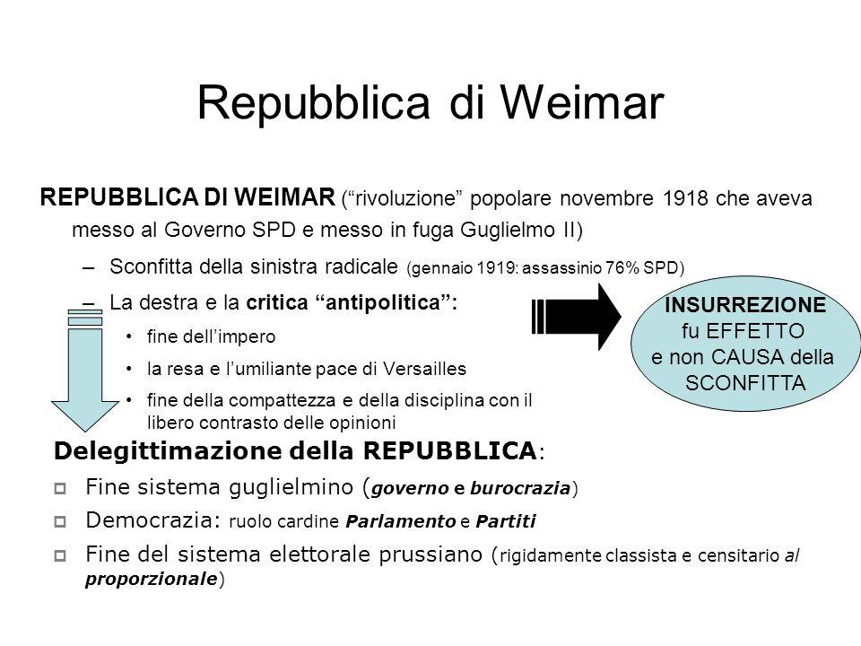Repubblica di Weimar REPUBBLICA DI WEIMAR ( rivoluzione popolare novembre 1918 che aveva messo al Governo SPD e messo in fuga Guglielmo II)