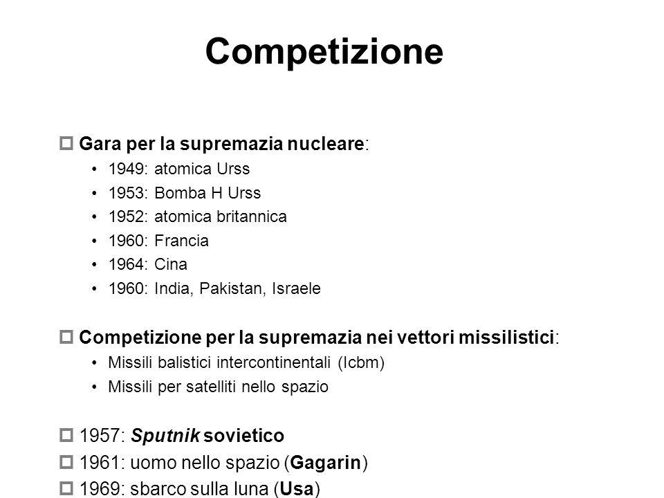 Competizione Gara per la supremazia nucleare: