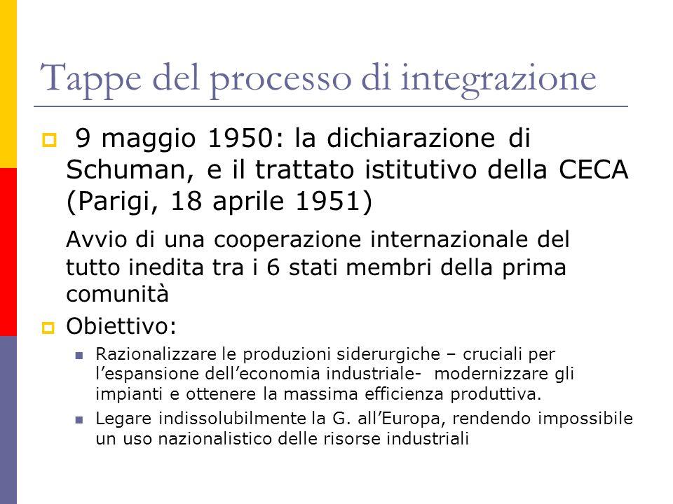 Tappe del processo di integrazione