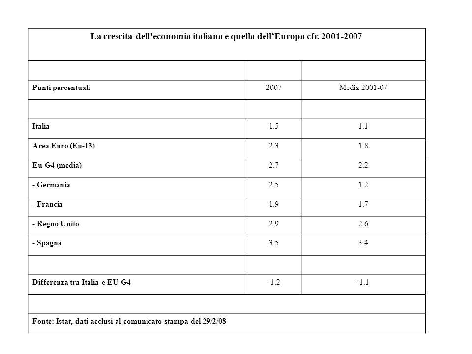 La crescita dell'economia italiana e quella dell'Europa cfr. 2001-2007