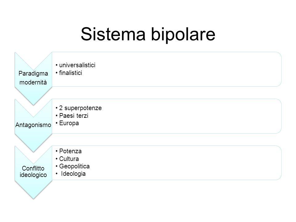 Sistema bipolare modernità Paradigma universalistici finalistici