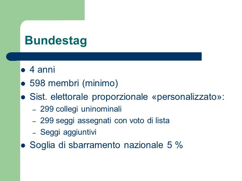 Bundestag 4 anni 598 membri (minimo)