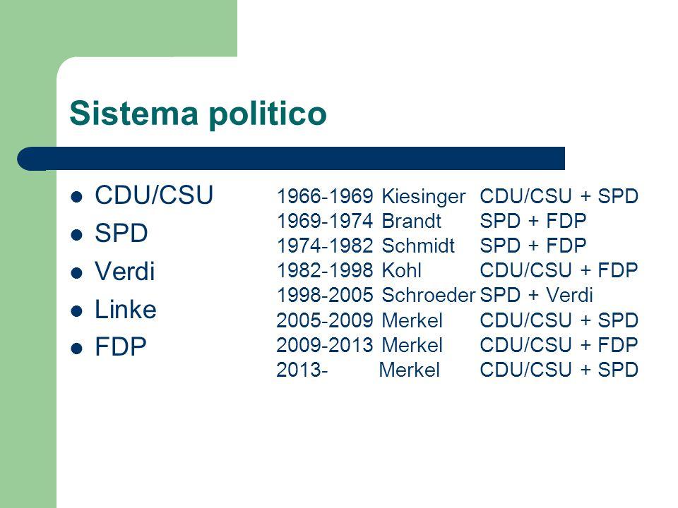 Sistema politico CDU/CSU SPD Verdi Linke FDP