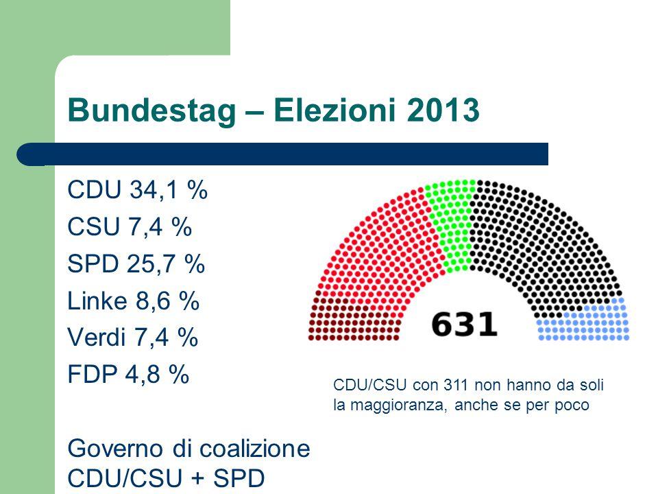 Bundestag – Elezioni 2013 CDU 34,1 % CSU 7,4 % SPD 25,7 % Linke 8,6 % Verdi 7,4 % FDP 4,8 % Governo di coalizione CDU/CSU + SPD
