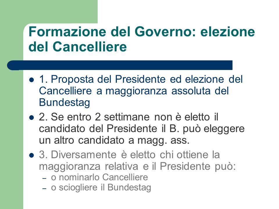 Formazione del Governo: elezione del Cancelliere