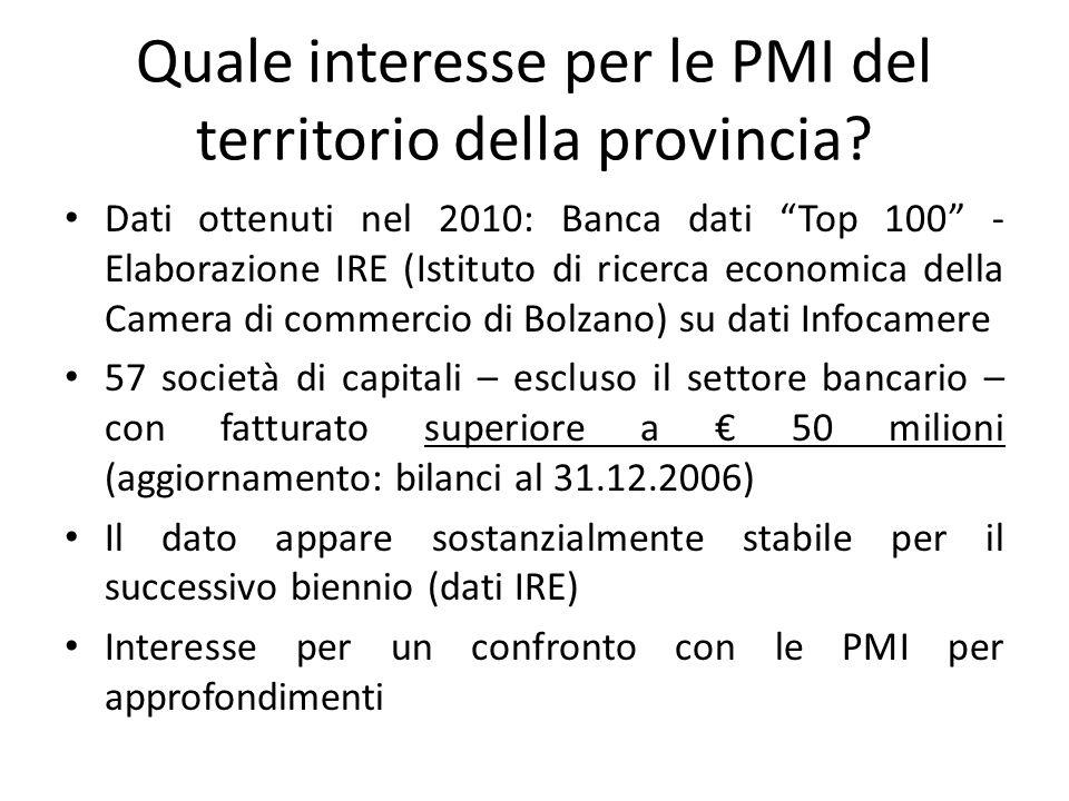 Quale interesse per le PMI del territorio della provincia