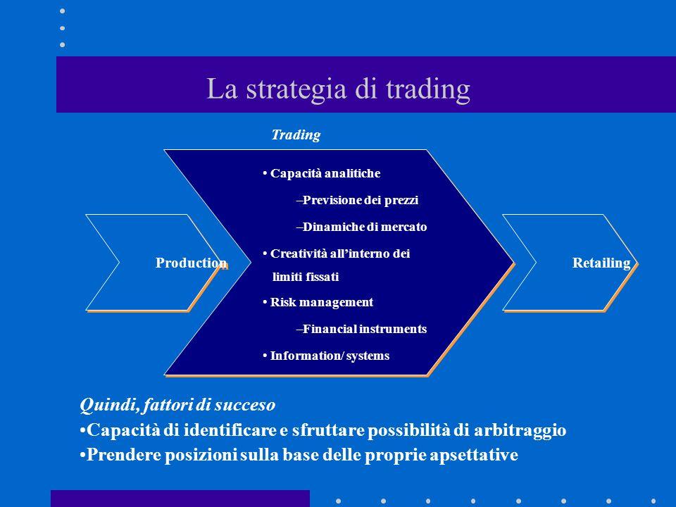 La strategia di trading