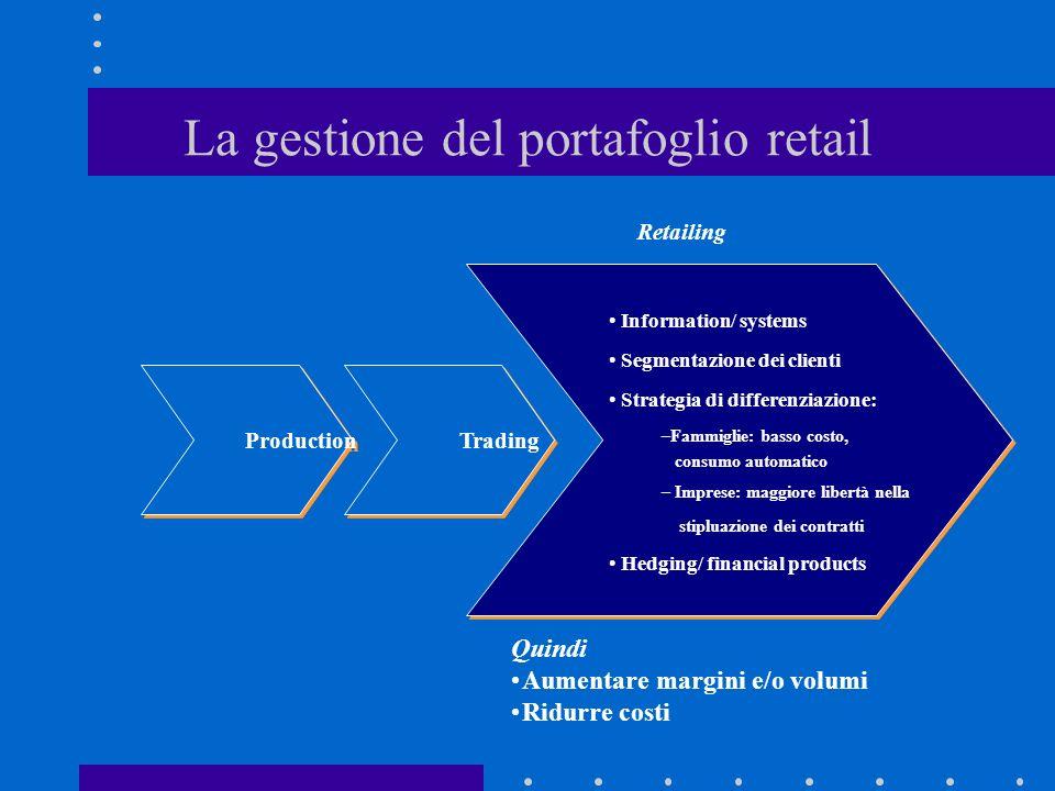 La gestione del portafoglio retail
