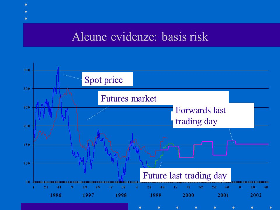 Alcune evidenze: basis risk