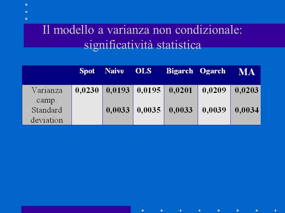 Il modello a varianza non condizionale: significatività statistica