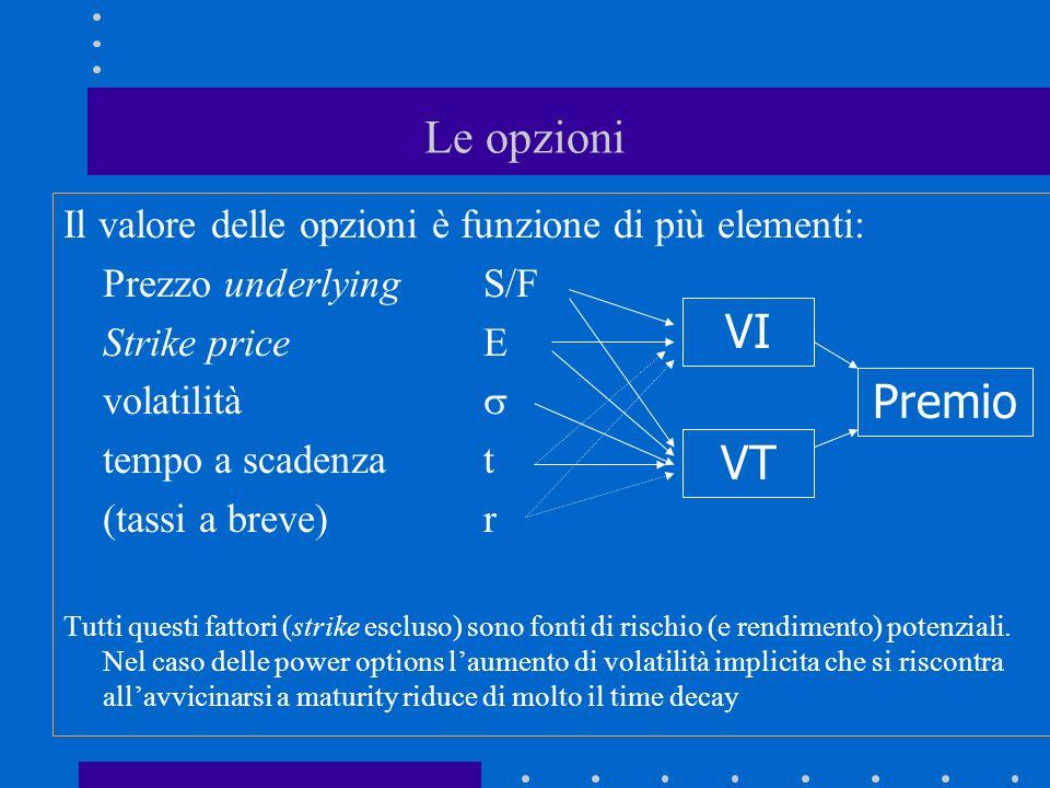 Le opzioni Il valore delle opzioni è funzione di più elementi: Prezzo underlying S/F. Strike price E.