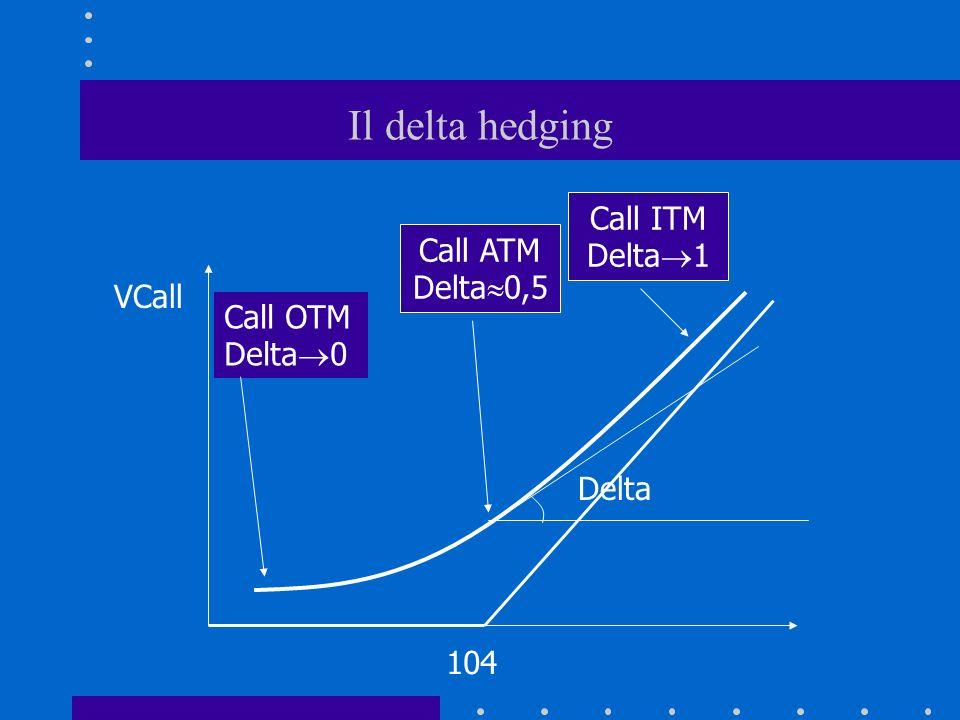 Il delta hedging Call ITM Delta1 Call ATM Delta0,5 VCall Call OTM