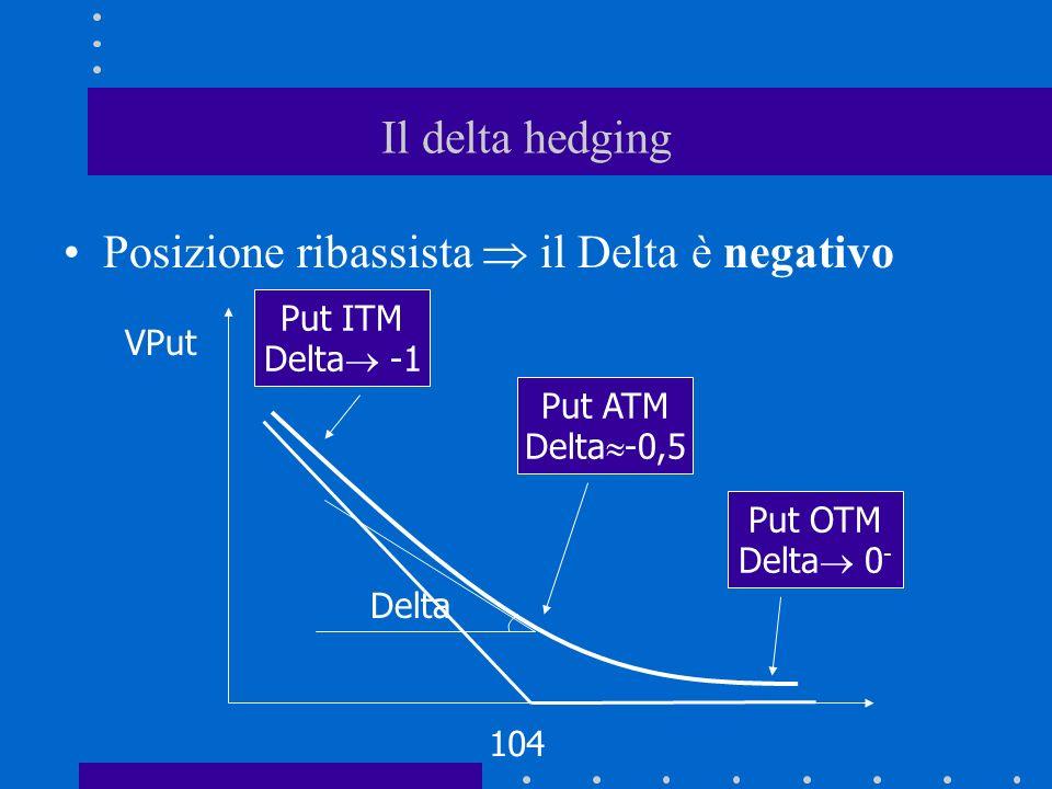 Posizione ribassista  il Delta è negativo