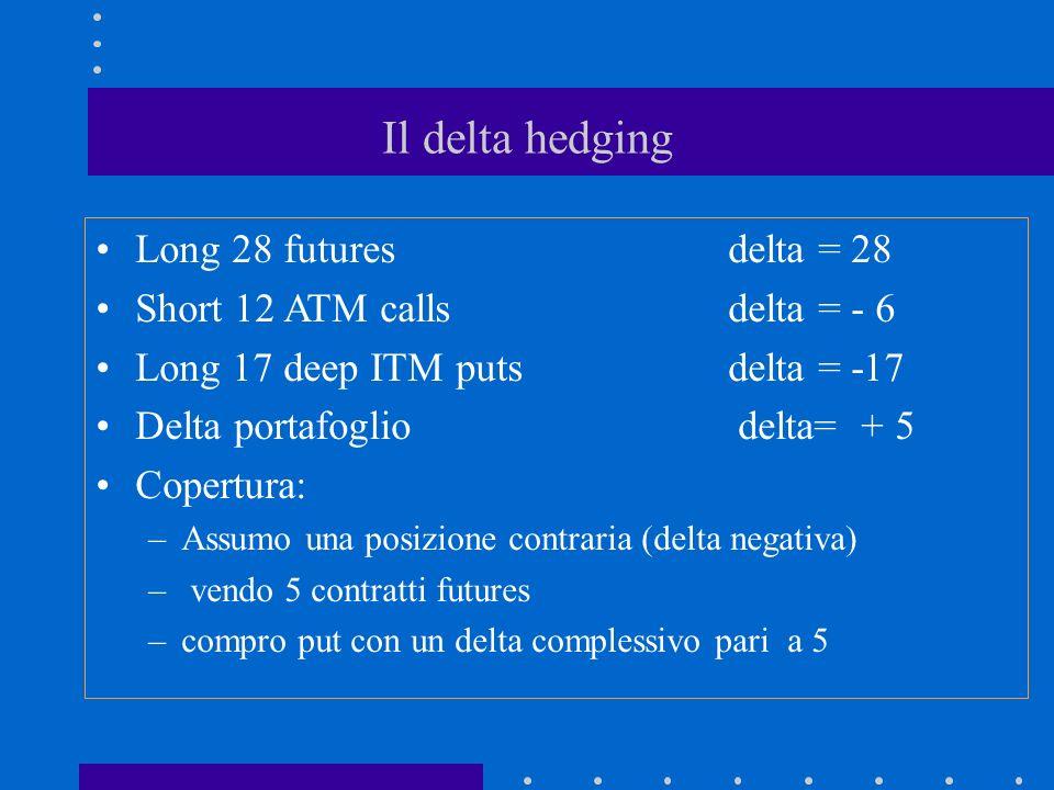 Il delta hedging Long 28 futures delta = 28