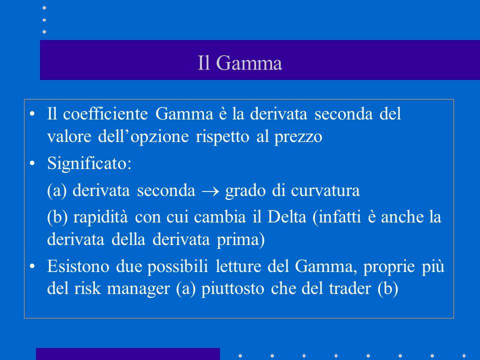 Il Gamma Il coefficiente Gamma è la derivata seconda del valore dell'opzione rispetto al prezzo. Significato: