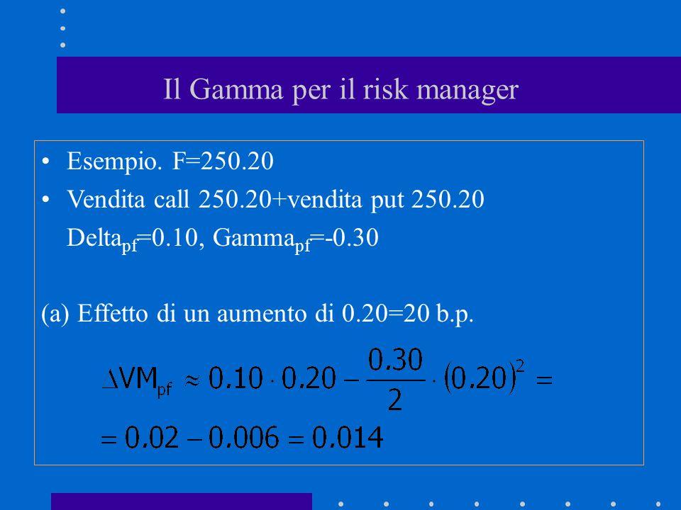 Il Gamma per il risk manager