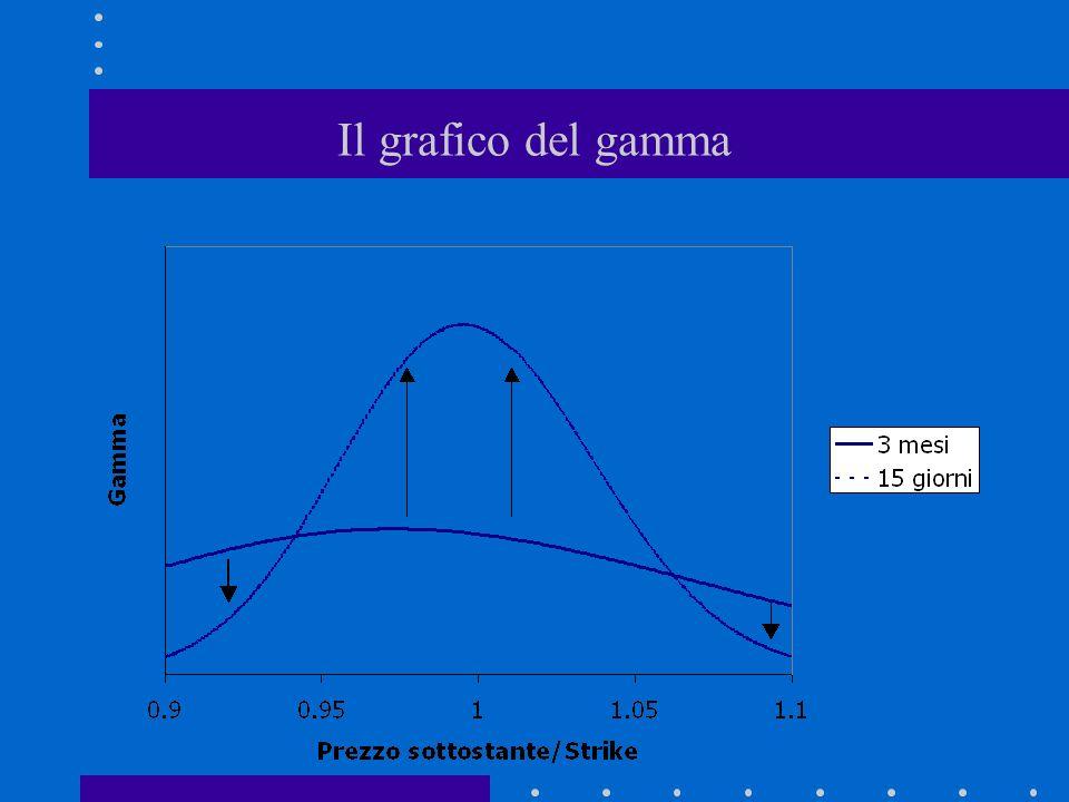 Il grafico del gamma