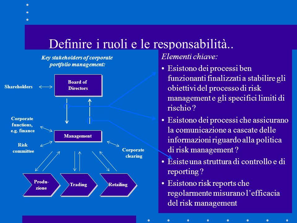 Definire i ruoli e le responsabilità..