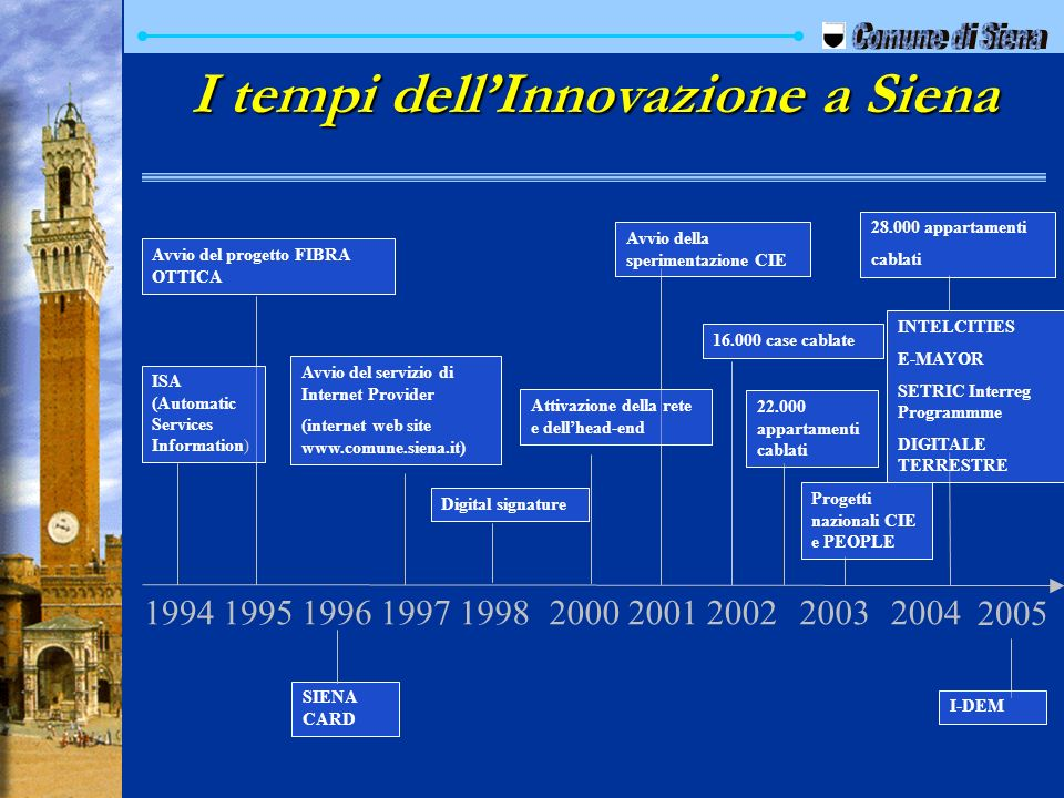 I tempi dell'Innovazione a Siena