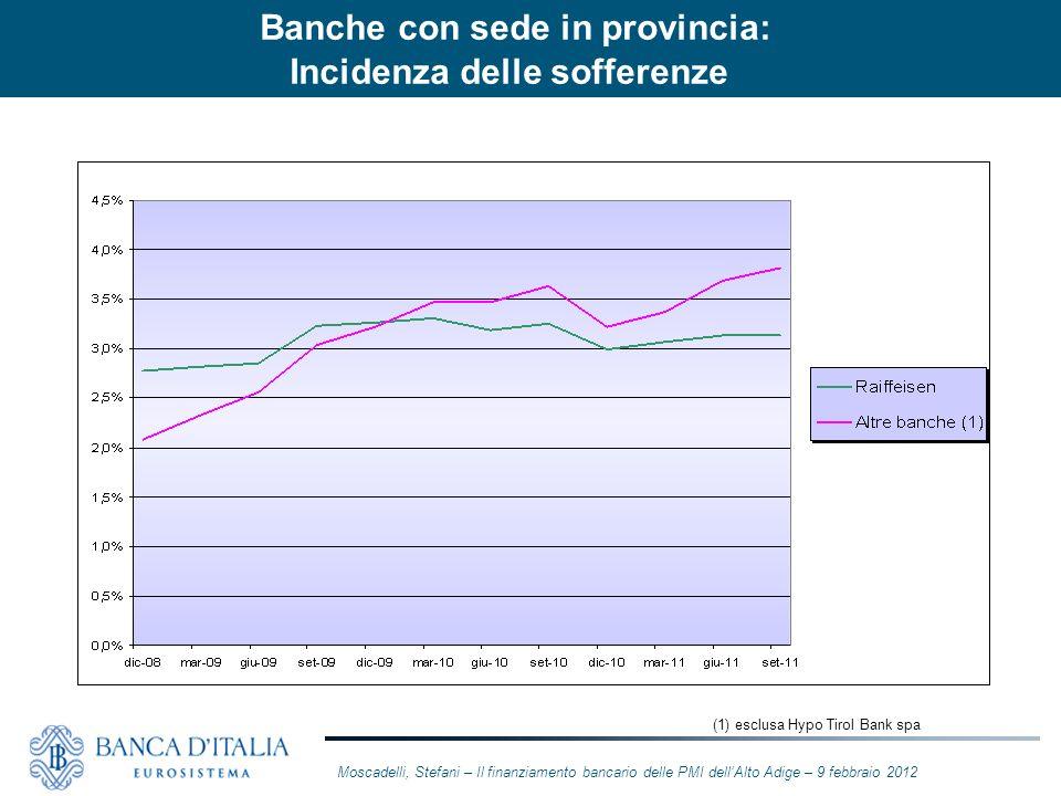 Banche con sede in provincia Incidenza delle sofferenze