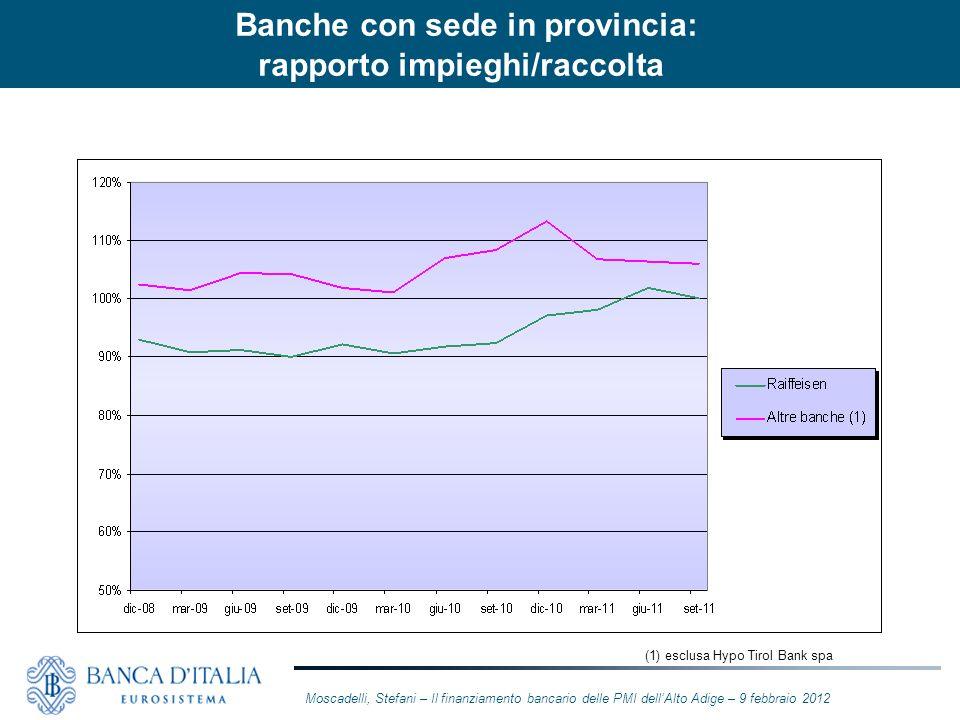 Banche con sede in provincia: rapporto impieghi/raccolta